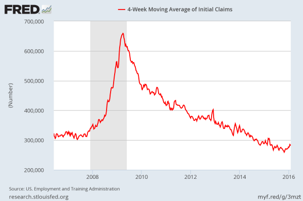 January 2016: New Claims for Unemployment Insurance