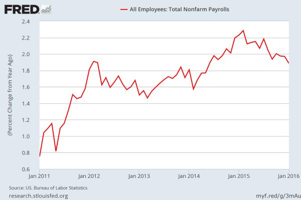 NonFarm Payroll - YoY percent change NSA