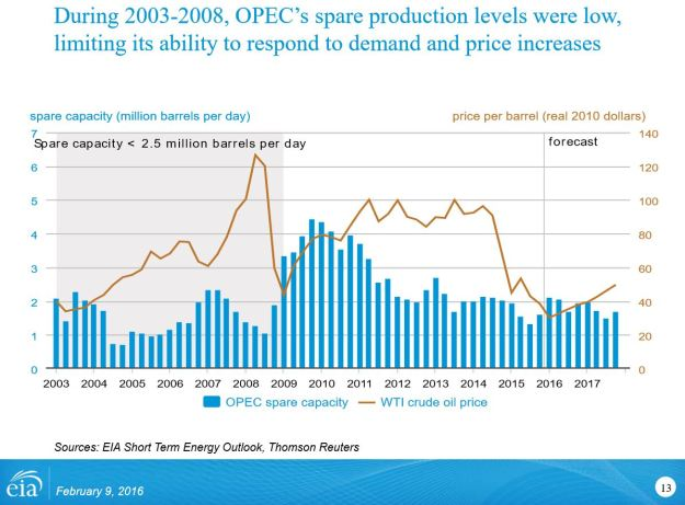 OPEC spare capacity - February 2016