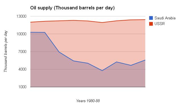 Russia-Saudi Oil output: 1980-1988