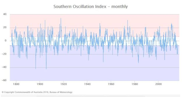 Southern Oscillation Index History