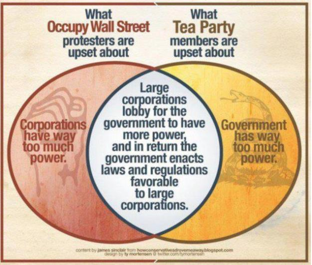 Overlap between TP and OWS