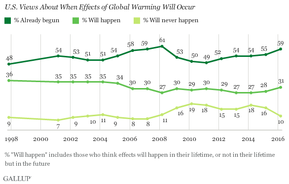 Gallup Poll: When Global Warming Will Occur