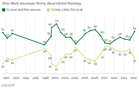 Gallup Poll: Worry about Global Warming