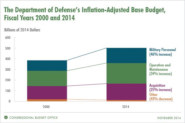CRS - DoD budget