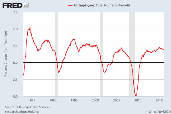 Job growth - percent