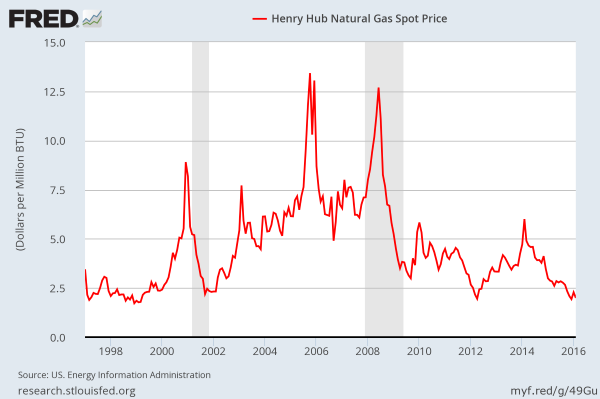 Natural Gas Prices in the US