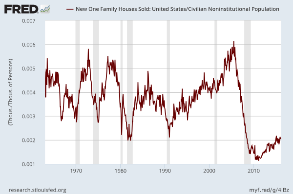New Homes sold per capita