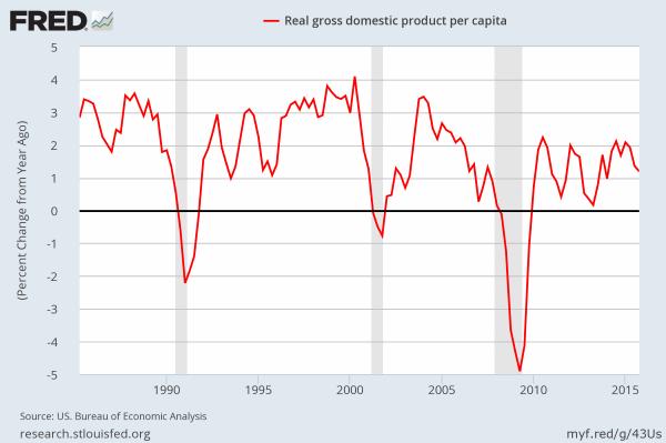 Real US GDP per capita