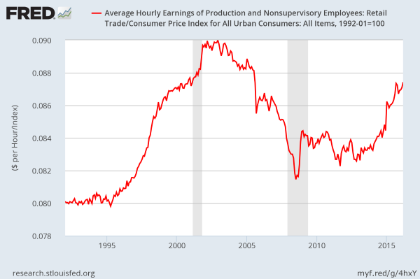 Average real hourly wages of production & non-manager workers in retail