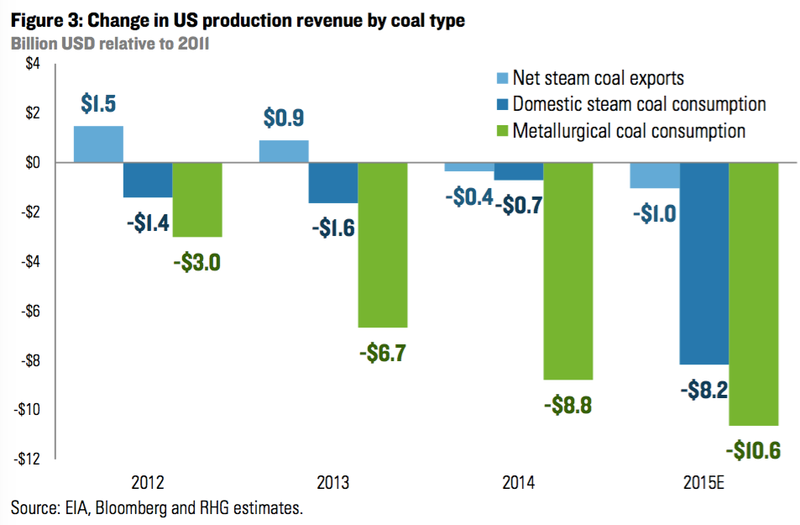 Decline in US coal revenue by type of coal