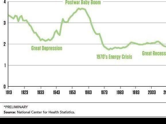 US Fertility - December 2014