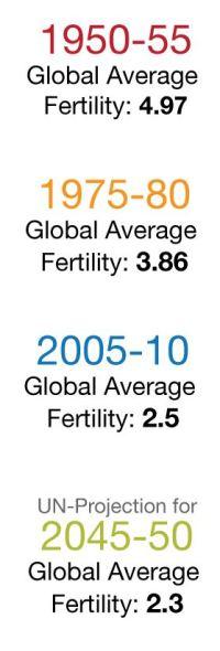 World Total Fertility
