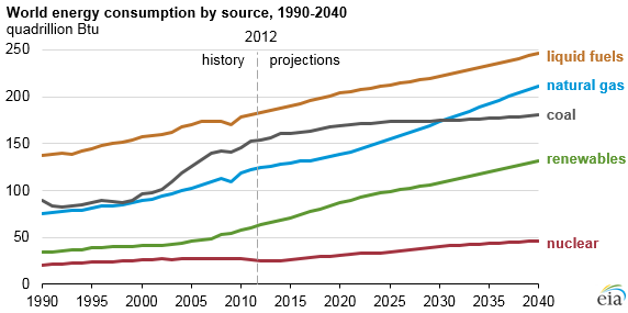World energy sources through 2040, from EIA, May 2016