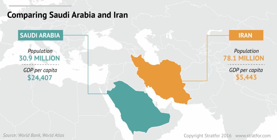 Comparing Iran and Saudi Arabia