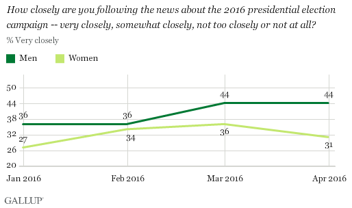 Gallup - paying attention to election