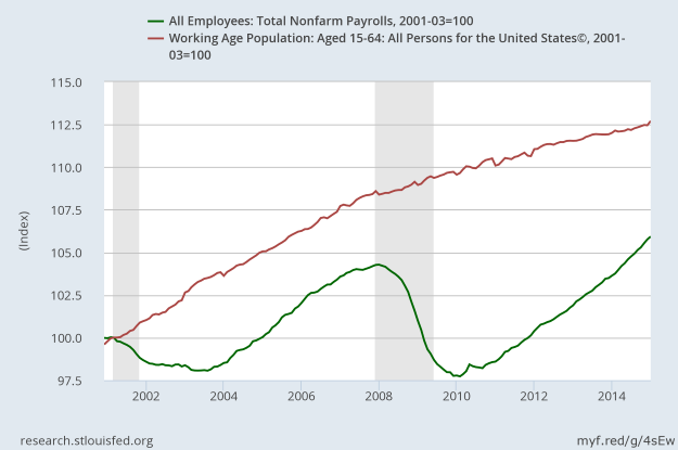 Growth of Jobs vs Working Age Population