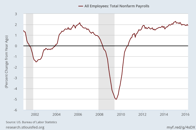 Growth rate of nonfarm payrolls