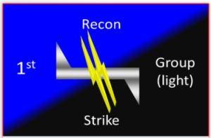Light Reconnaissance Strike Group