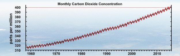 Mauna Loa CO2 observations