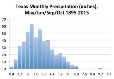 Texas Monthly Precipitation
