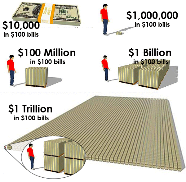 What is a trillion dollars?