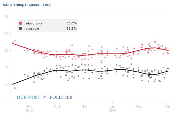Trump Favorable-Unfavorable Poll