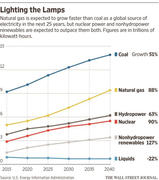 WSJ-US energy forecast by EIA, 2015