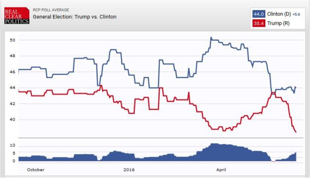 Clinton-Trump polls, 15 June 2016