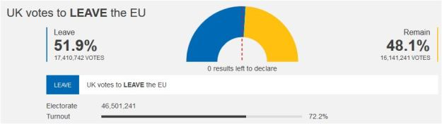 BBC graphics: UK vote on EU