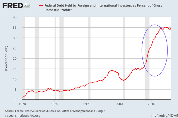 Foreign holding of Treasury Debt to GDP