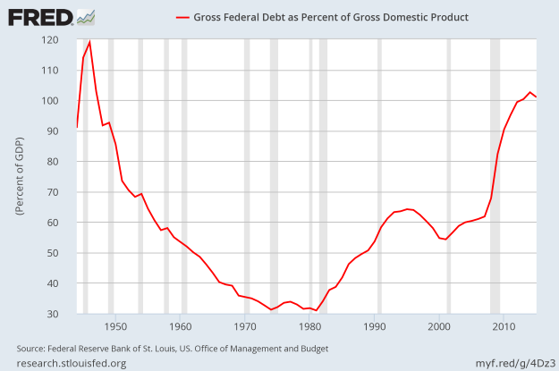 Gross Federal Debt to GDP