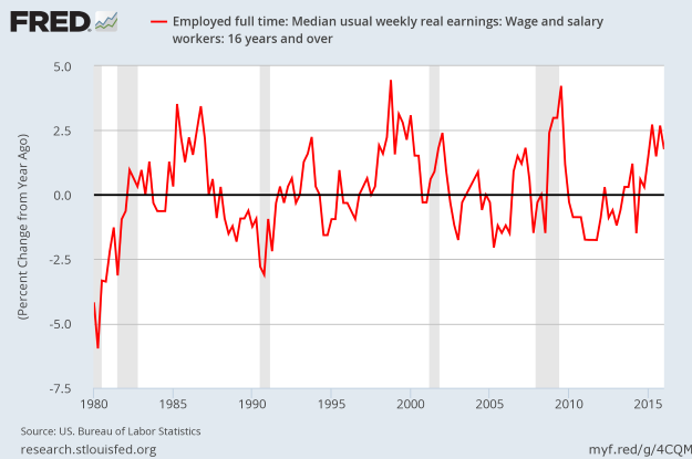 Growth in Real Wages - May 2016