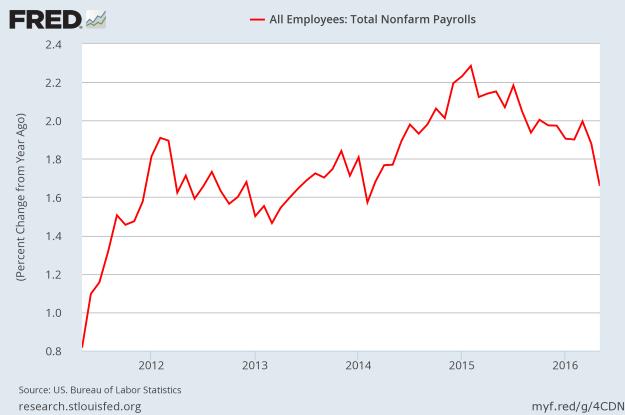 Job Growth -- YoY % change - May 2016