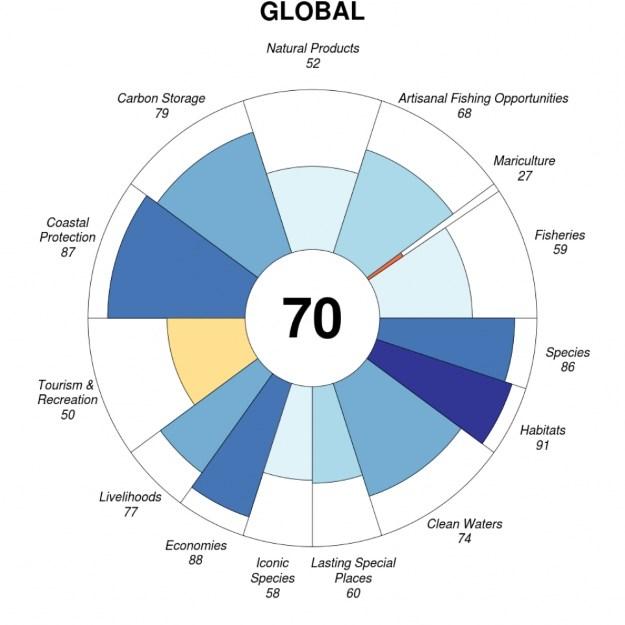Ocean Health Index 2015