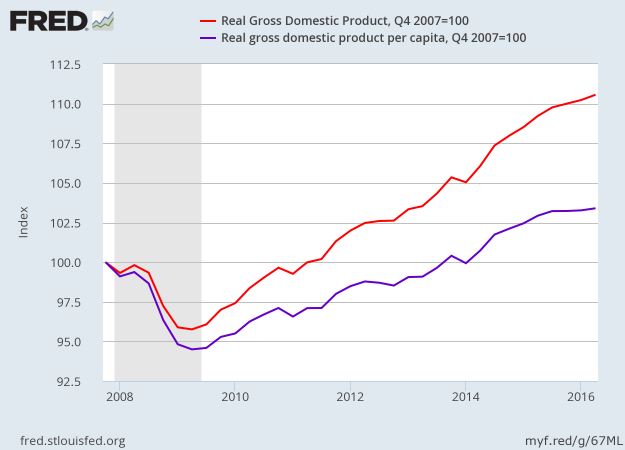 Growth of US Per Capita Real GDP since the recession