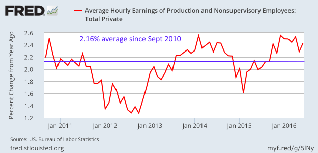 Index of Aggregate Hours of production and nonsupervisory private sector workers since Sept 2011