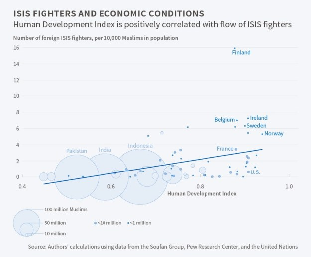 ISIS Fighters and Economic Conditions