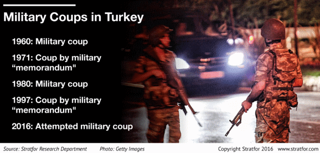 Military Coups in Turkey