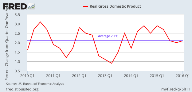 Real GDP YoY since 2010
