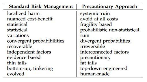 Standard risks vs Ruin risks