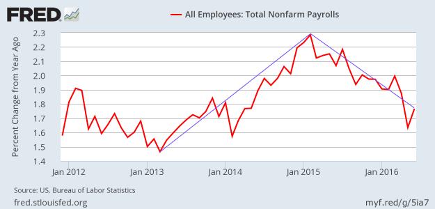 Employment growth in June 2016 - NSA YoY