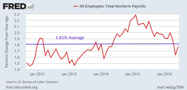 YoY growth in Nonfarm payrolls