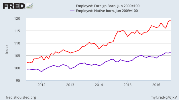 Employment - Foreign-born - Native born - July 2016