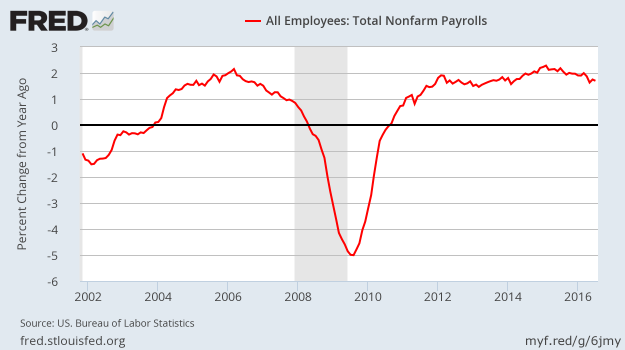 Employment NSA YoY - July 2016
