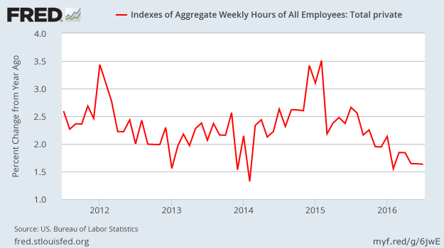 Employment - Total Hours - SA - YoY - July 2016