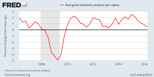 Growth of US Per Capita Real GDP since the recession - Q2 2016