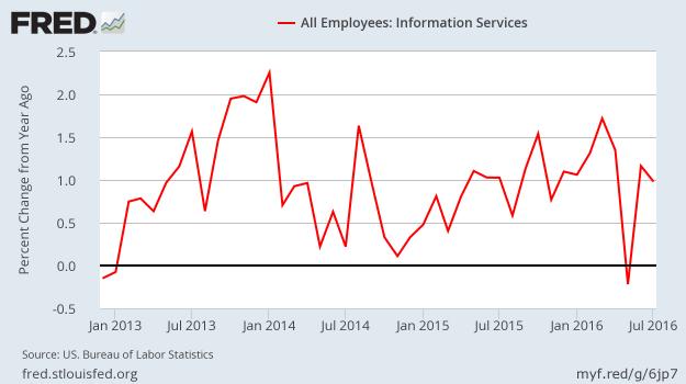 Job Growth - Information Services - SA - YoY - July 2016