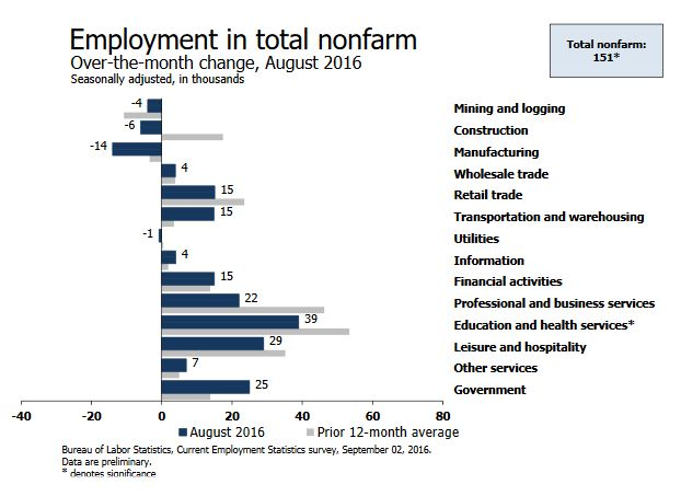 Employment by sector - MoM - August 2016