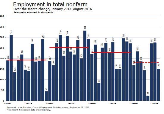 Change in Employment - MoM - August 2016